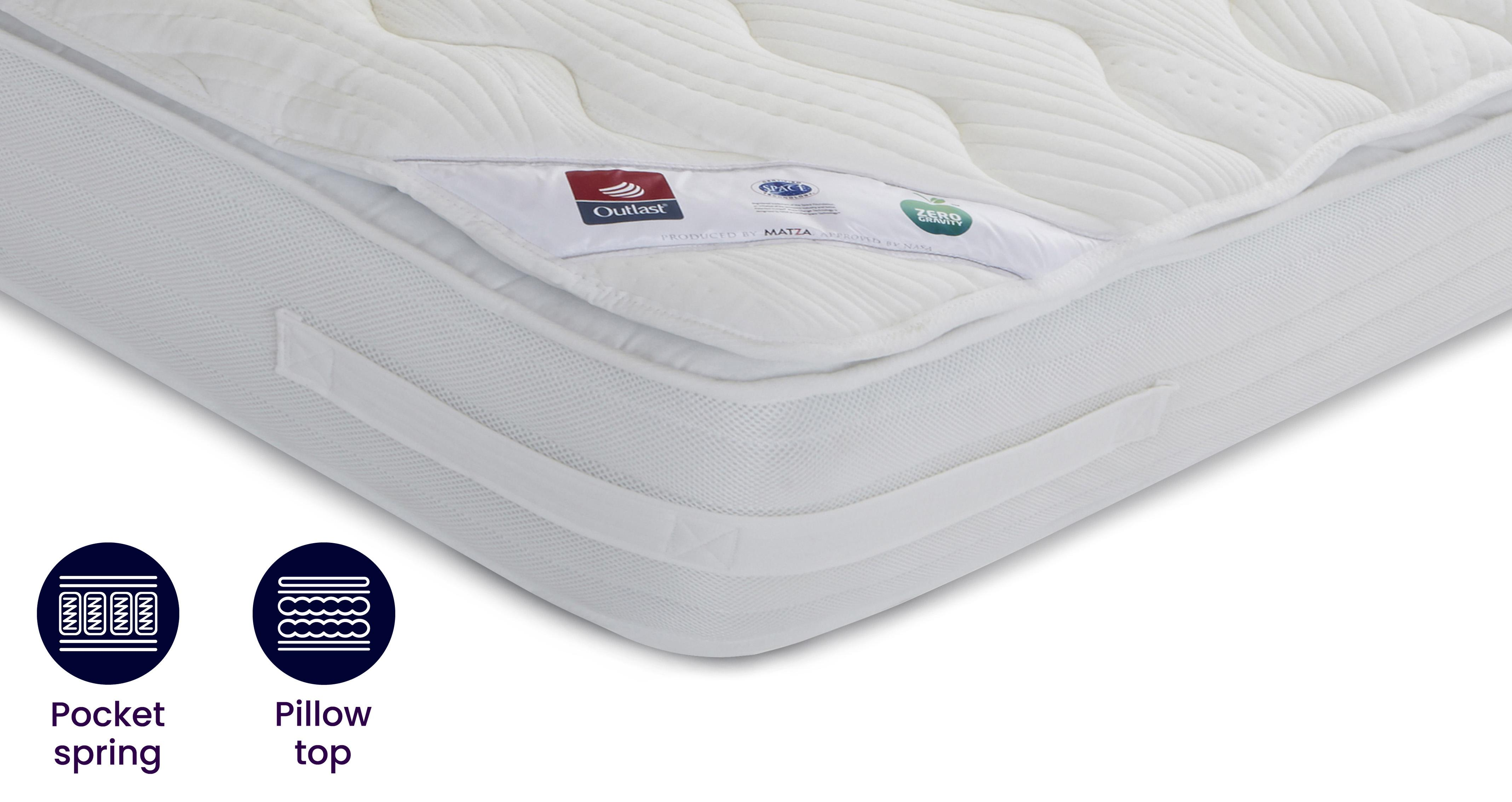 Which Mattress to Buy DFS Guides DFS